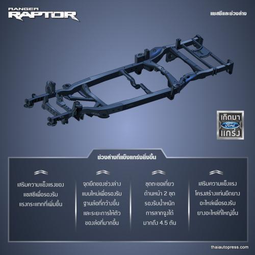 Raptor Ranger infographic Thai-10
